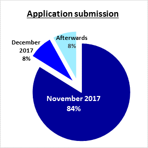 Application submission